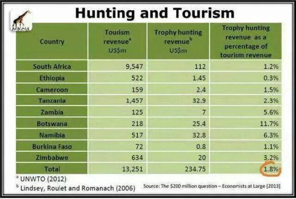 The real economic benefits of trophy hunting